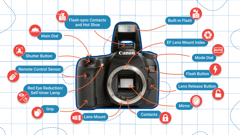 Key Components of Your DSLR